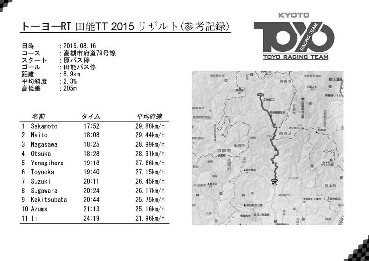 田能TT 2015 リザルト